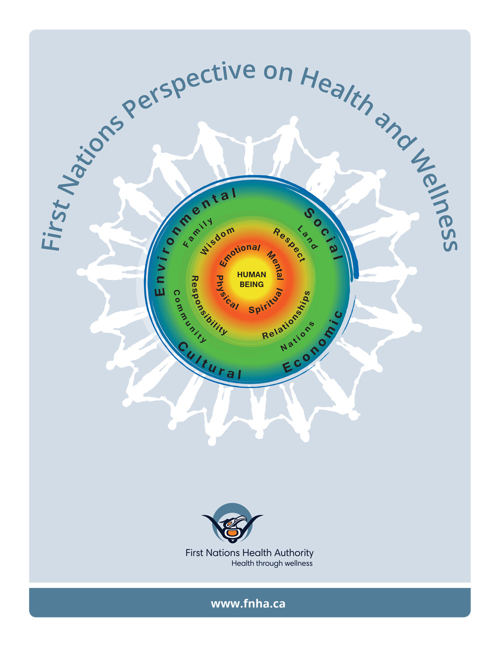 FNHA First Nations Perspective On Health And Wellness